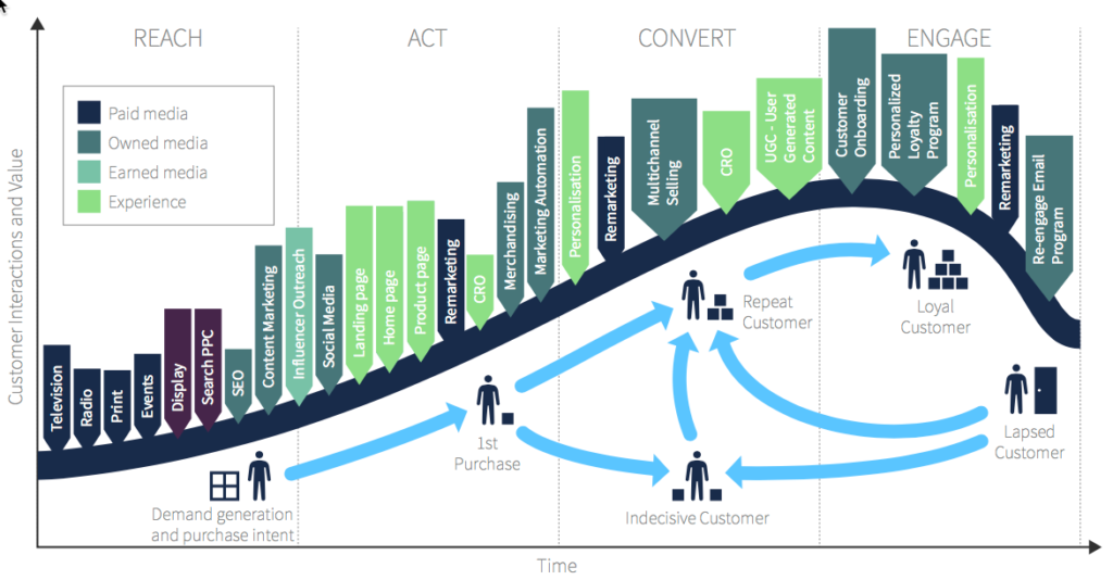 Customer Journey Map Reach Act Convert Engage