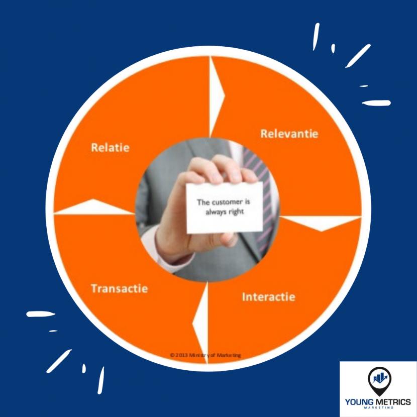 Customer journey cirkel Young metrics